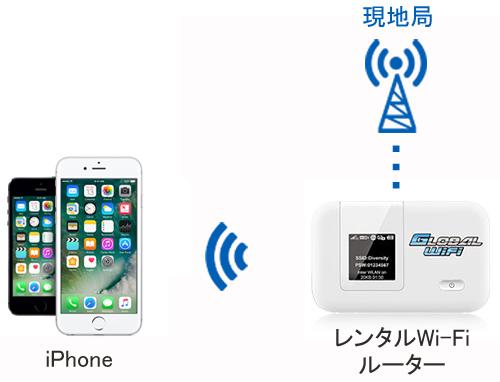 レンタルWi-Fiの仕組みの画像