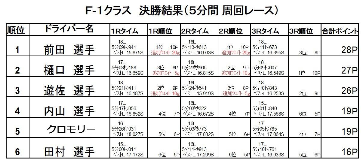 2017新潟聖籠トップスピードF1第6戦レース結果