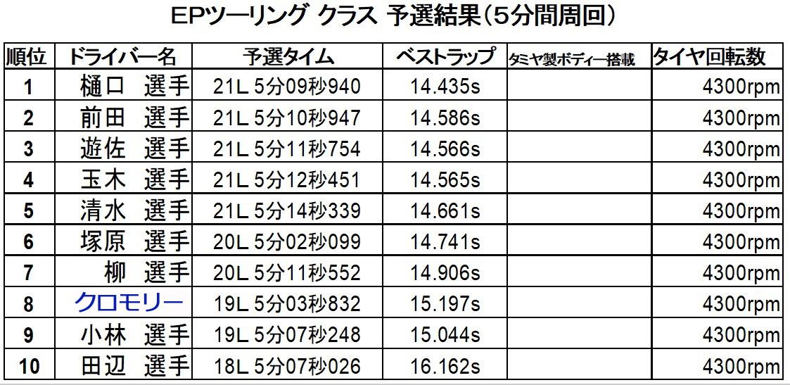 聖籠トップスピードTCレース第6戦予選結果
