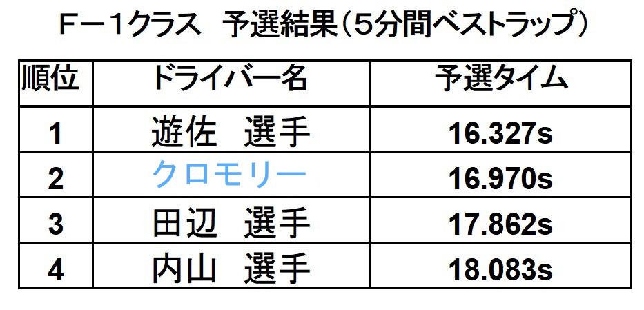 新潟聖籠「トップスピード」RC F1レース第9選予選結果