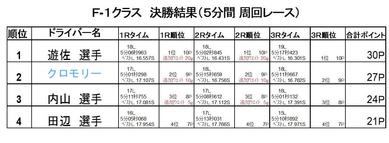 新潟聖籠「トップスピード」RC F1レース第9選の決勝結果