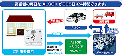 ALSOK みまもりサポートのシステム