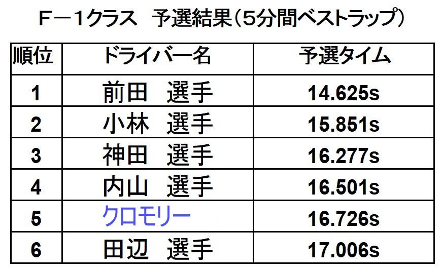 トップスピード2017 F1レース予選結果